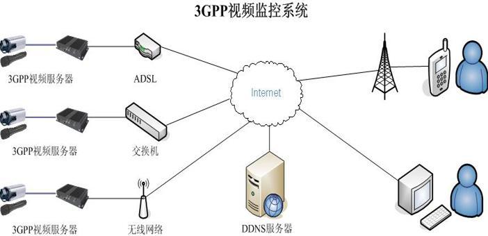 可以通过2g/3g的智能手机或者计算机远程访问和控制远程摄像机和云台.